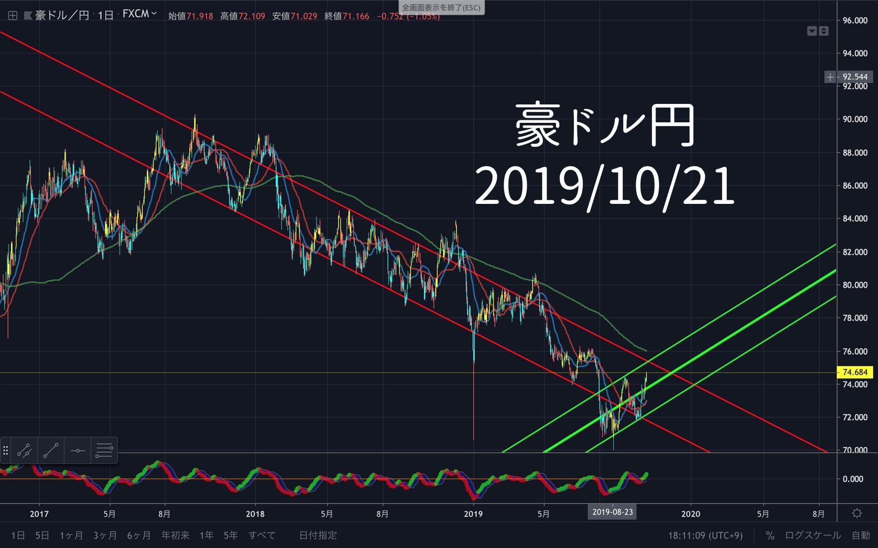 円 ドル 為替 豪